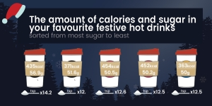 The Amount Of Calories And Sugar In Your Favourite Festive Hot Drinks